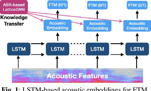 Figure 1 for Knowledge Transfer for Efficient On-device False Trigger Mitigation