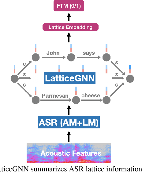 Figure 3 for Knowledge Transfer for Efficient On-device False Trigger Mitigation