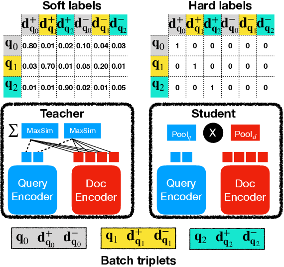 Figure 1 for Distilling Dense Representations for Ranking using Tightly-Coupled Teachers