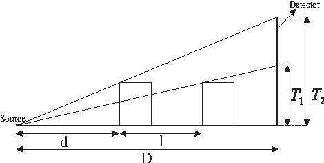 Fig. 3. The cone-beam setup : determining the magnification factor