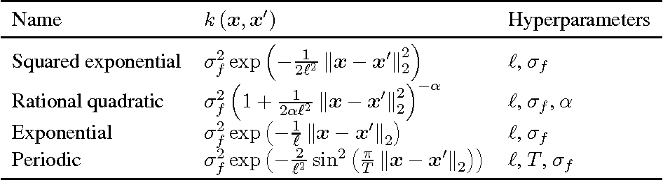 Figure 1 for Model Selection for Gaussian Process Regression by Approximation Set Coding
