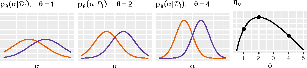 Figure 2 for Model Selection for Gaussian Process Regression by Approximation Set Coding