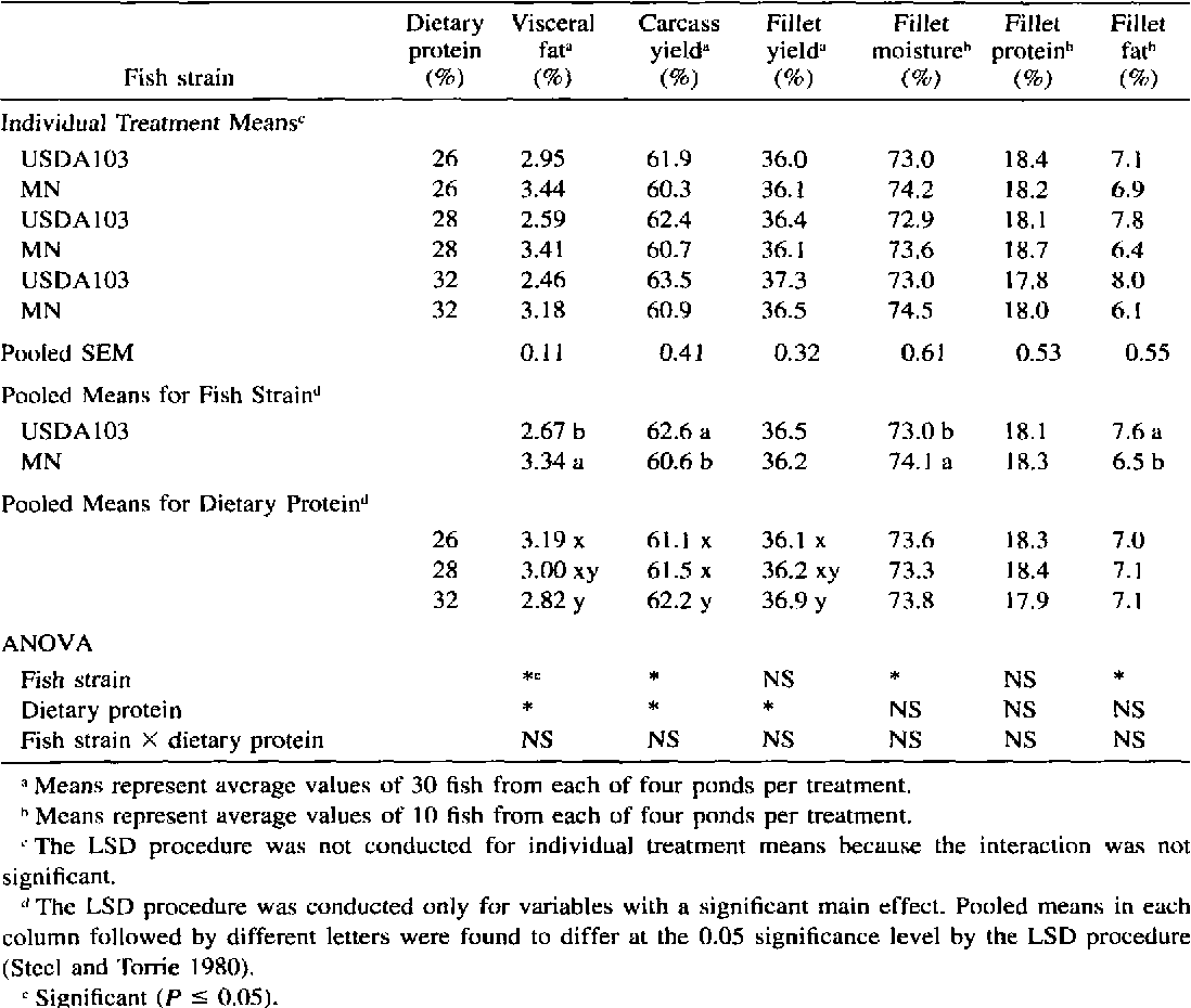Table 3 from Comparison of Growth, Processing Yield, and