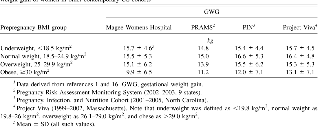 A Weight Gain For Gestational Age Z Score Chart For The Assessment
