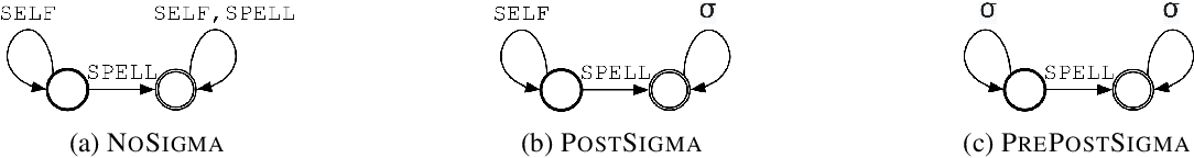 Figure 1 for Synthetic Data Generation for Grammatical Error Correction with Tagged Corruption Models