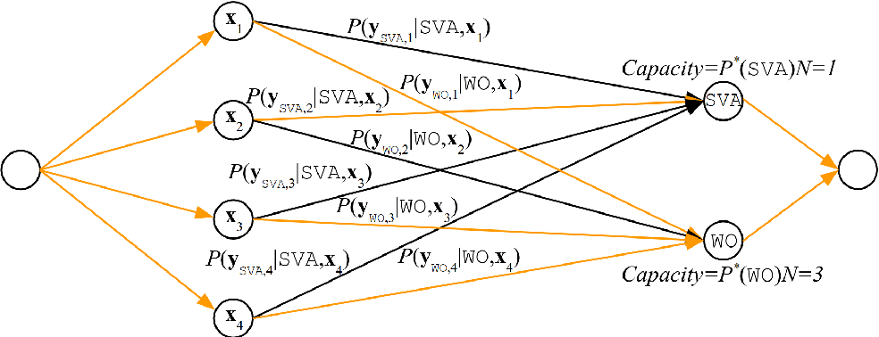 Figure 3 for Synthetic Data Generation for Grammatical Error Correction with Tagged Corruption Models