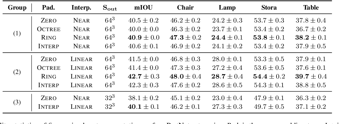 Figure 4 for Interpolation-Aware Padding for 3D Sparse Convolutional Neural Networks