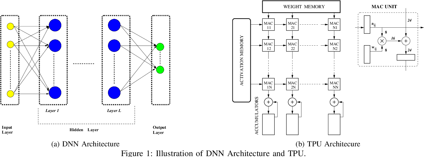 Figure 1 for Analyzing and Mitigating the Impact of Permanent Faults on a Systolic Array Based Neural Network Accelerator