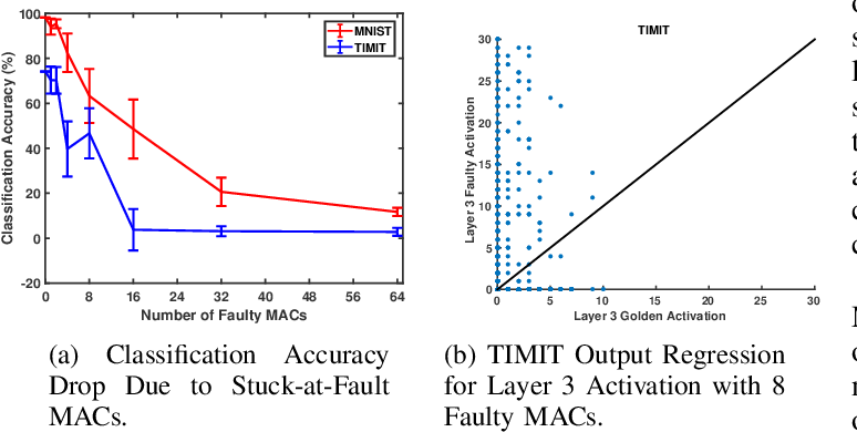Figure 3 for Analyzing and Mitigating the Impact of Permanent Faults on a Systolic Array Based Neural Network Accelerator