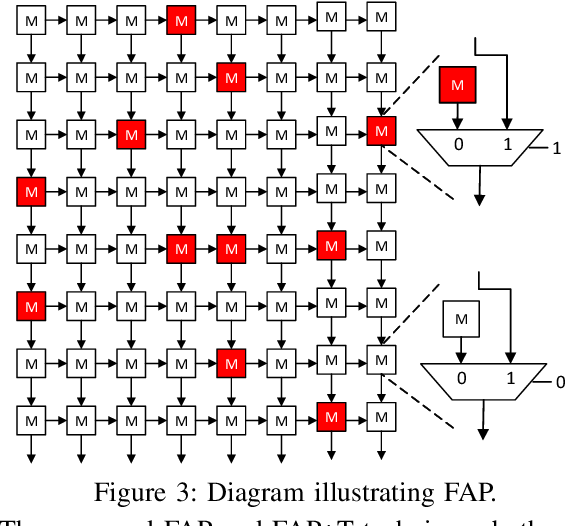 Figure 4 for Analyzing and Mitigating the Impact of Permanent Faults on a Systolic Array Based Neural Network Accelerator