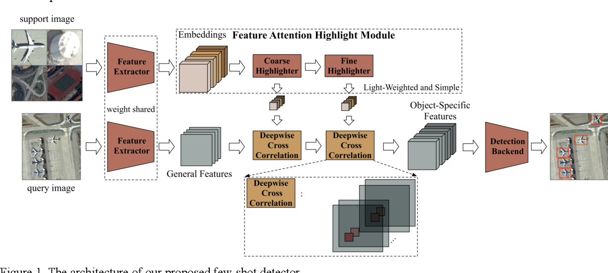 Figure 1 for Few-shot Object Detection with Feature Attention Highlight Module in Remote Sensing Images