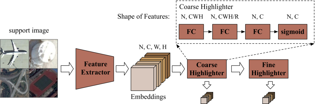 Figure 3 for Few-shot Object Detection with Feature Attention Highlight Module in Remote Sensing Images