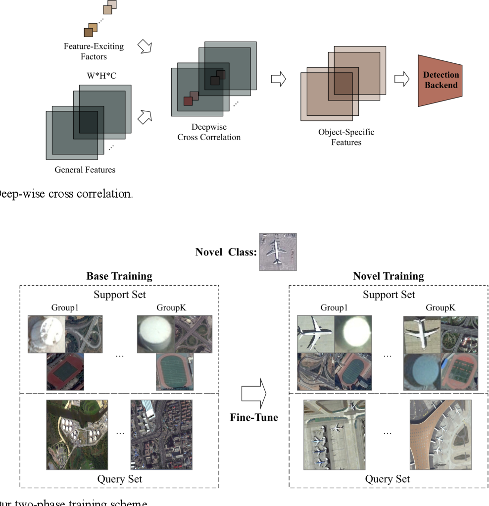 Figure 4 for Few-shot Object Detection with Feature Attention Highlight Module in Remote Sensing Images