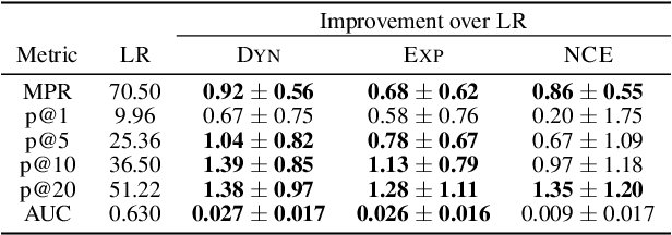 Figure 4 for Learning Determinantal Point Processes by Sampling Inferred Negatives