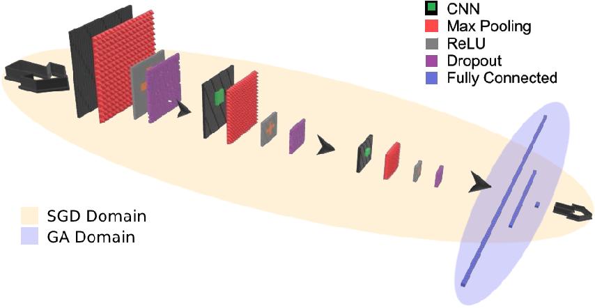 Figure 1 for Evolution-based Fine-tuning of CNNs for Prostate Cancer Detection