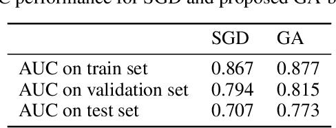 Figure 4 for Evolution-based Fine-tuning of CNNs for Prostate Cancer Detection