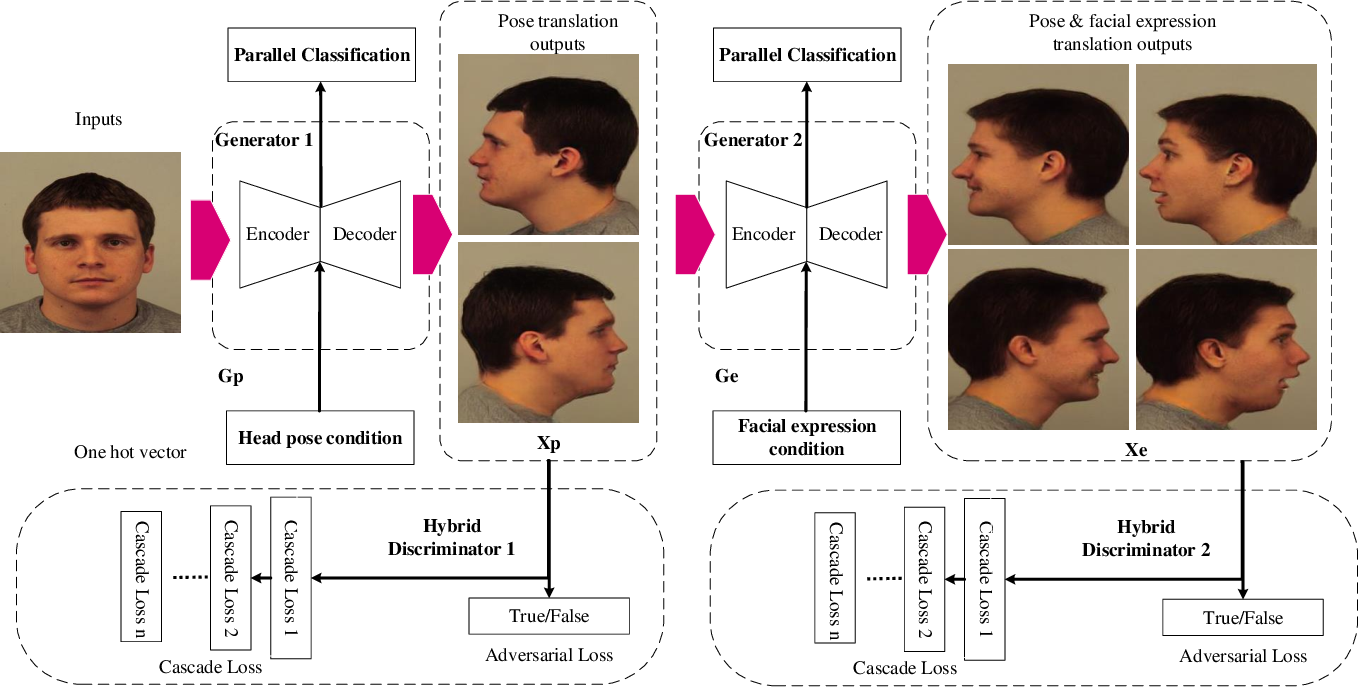 Figure 3 for Pipeline Generative Adversarial Networks for Facial Images Generation with Multiple Attributes