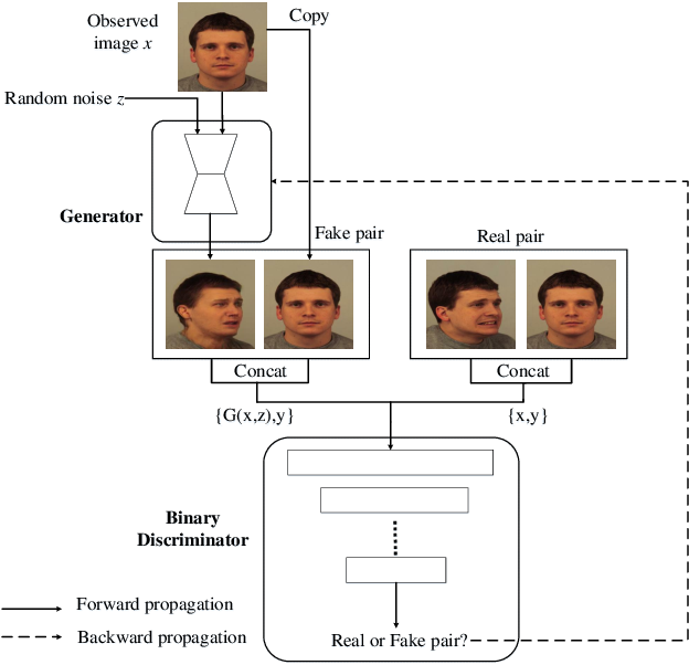 Figure 4 for Pipeline Generative Adversarial Networks for Facial Images Generation with Multiple Attributes