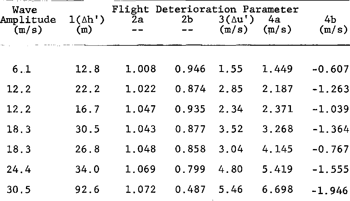 PDF] Numerical and Flight Simulator Test of the Flight Deterioration