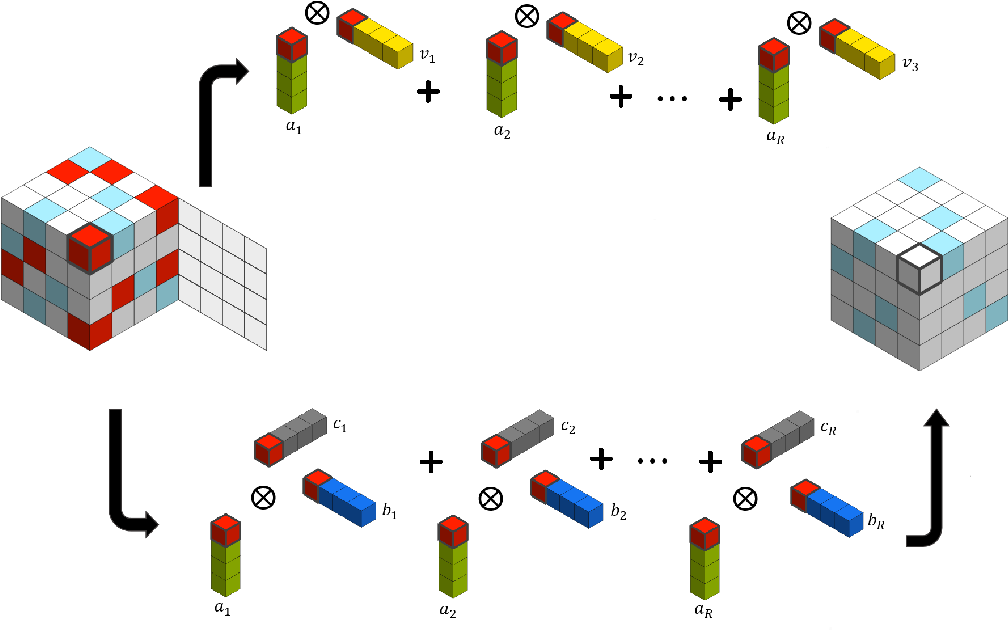 Figure 3 for Covariate-assisted Sparse Tensor Completion