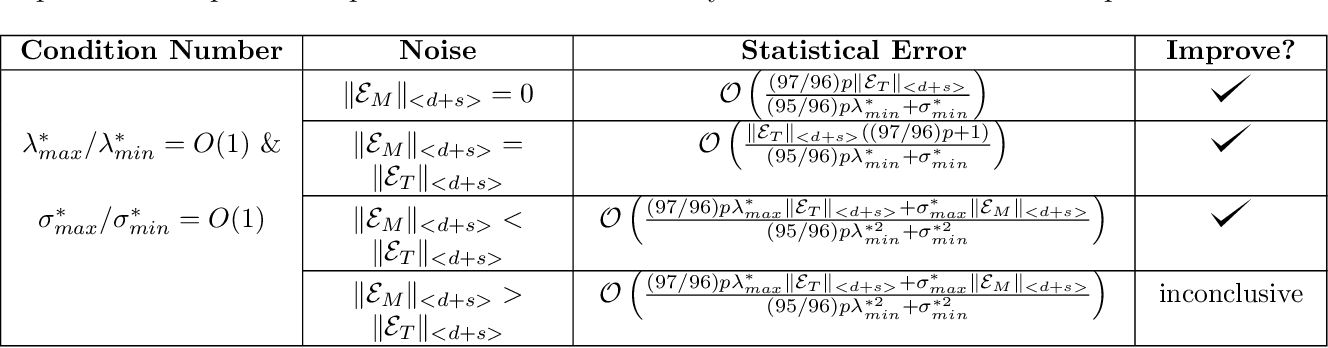 Figure 2 for Covariate-assisted Sparse Tensor Completion