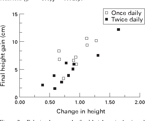 Figure 2 from Final height in girls with Turner's syndrome