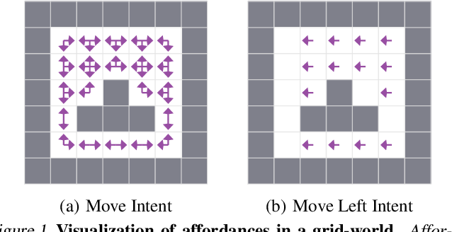Figure 1 for What can I do here? A Theory of Affordances in Reinforcement Learning