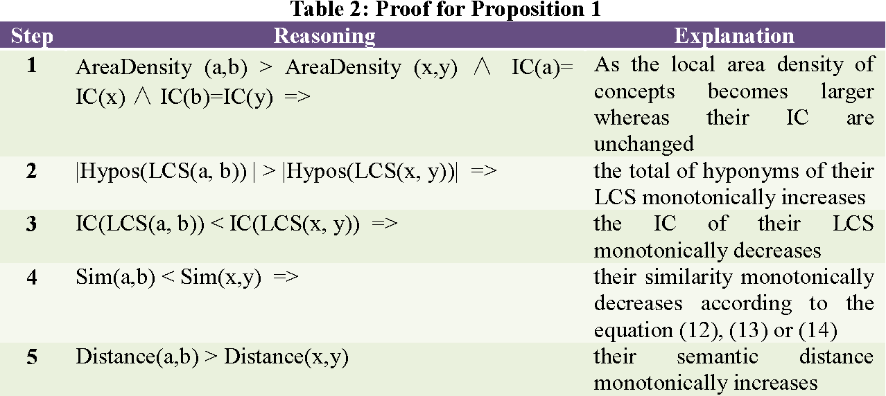 Figure 2 for A density compensation-based path computing model for measuring semantic similarity