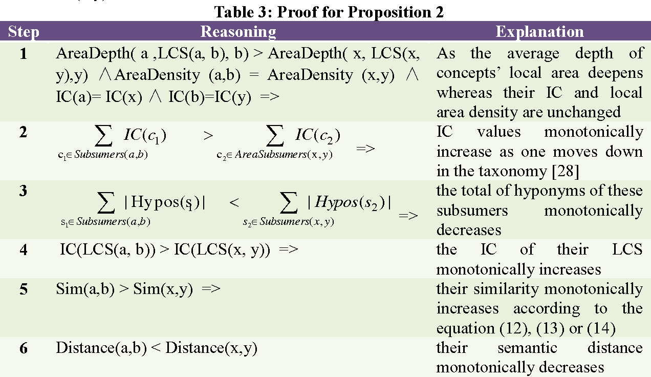 Figure 4 for A density compensation-based path computing model for measuring semantic similarity
