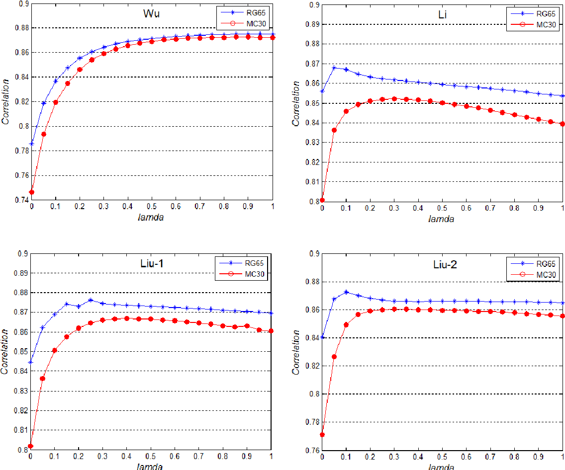 Figure 3 for A density compensation-based path computing model for measuring semantic similarity