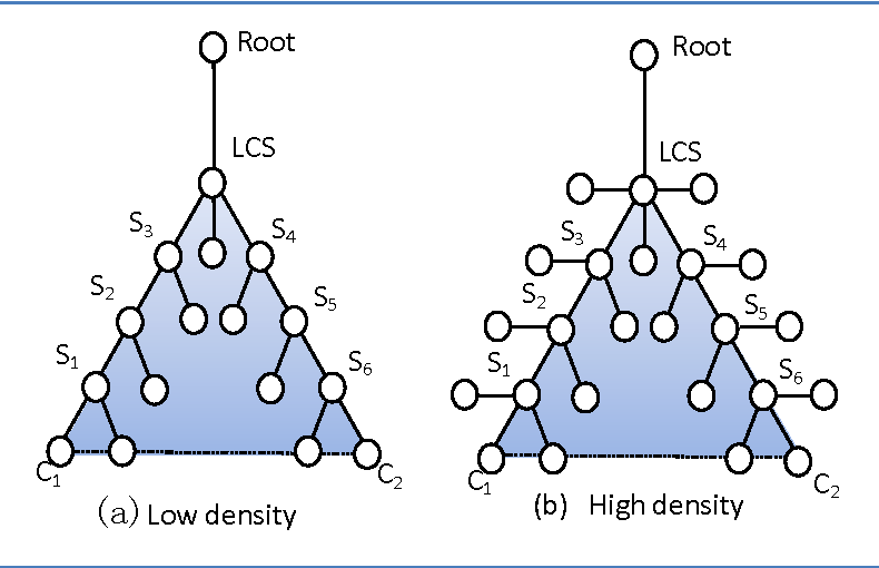Figure 1 for A density compensation-based path computing model for measuring semantic similarity