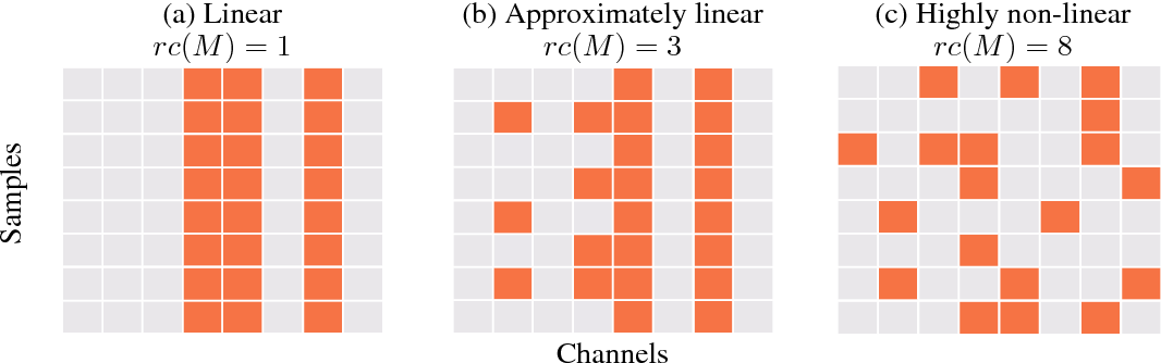 Figure 1 for Detecting Memorization in ReLU Networks