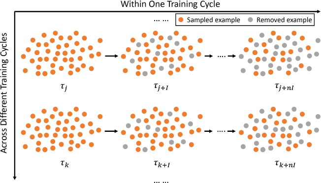 Figure 1 for Revisiting Pre-training: An Efficient Training Method for Image Classification
