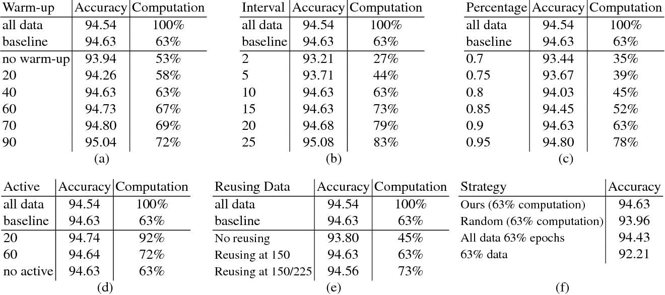 Figure 3 for Revisiting Pre-training: An Efficient Training Method for Image Classification