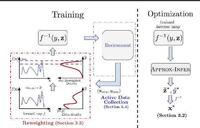 Figure 1 for Model Inversion Networks for Model-Based Optimization