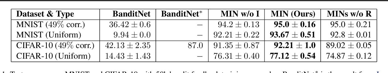 Figure 2 for Model Inversion Networks for Model-Based Optimization
