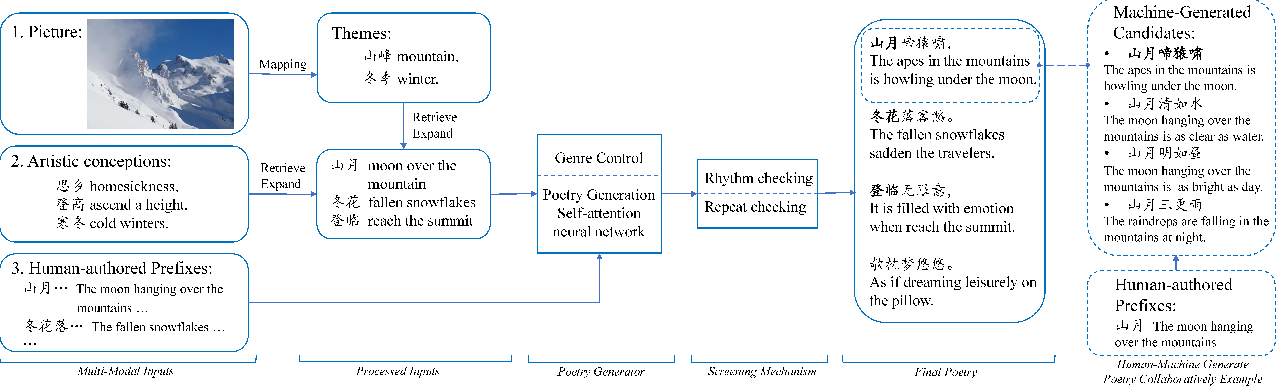 Figure 1 for Deep Poetry: A Chinese Classical Poetry Generation System