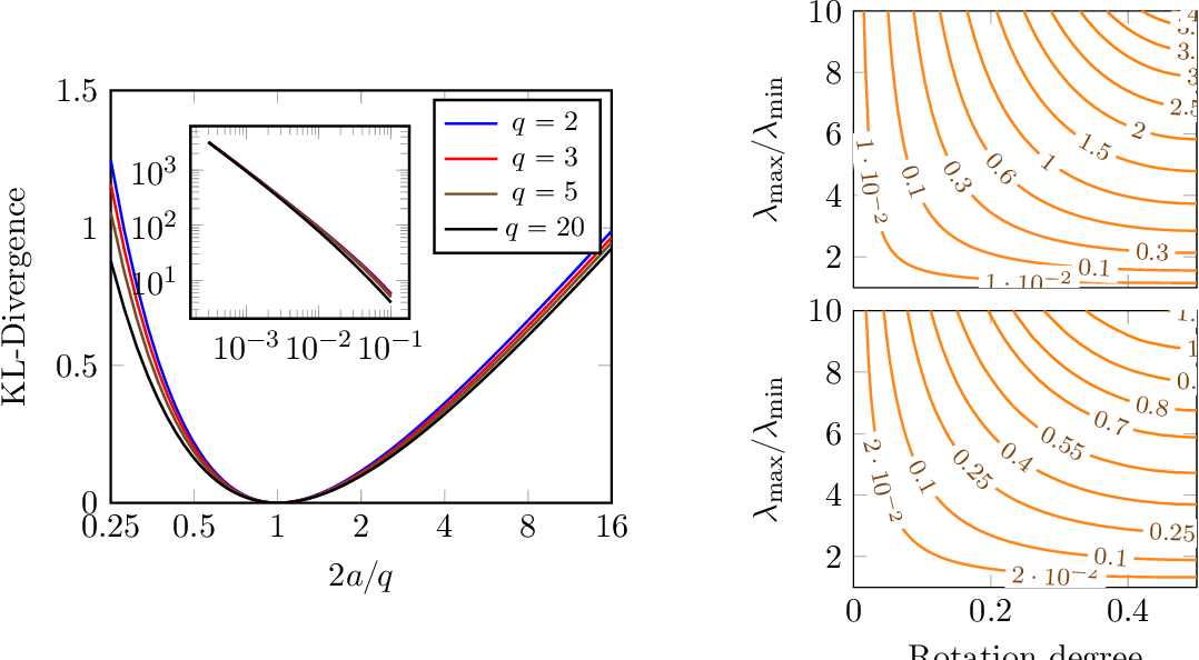 Figure 3 for Inference and Mixture Modeling with the Elliptical Gamma Distribution