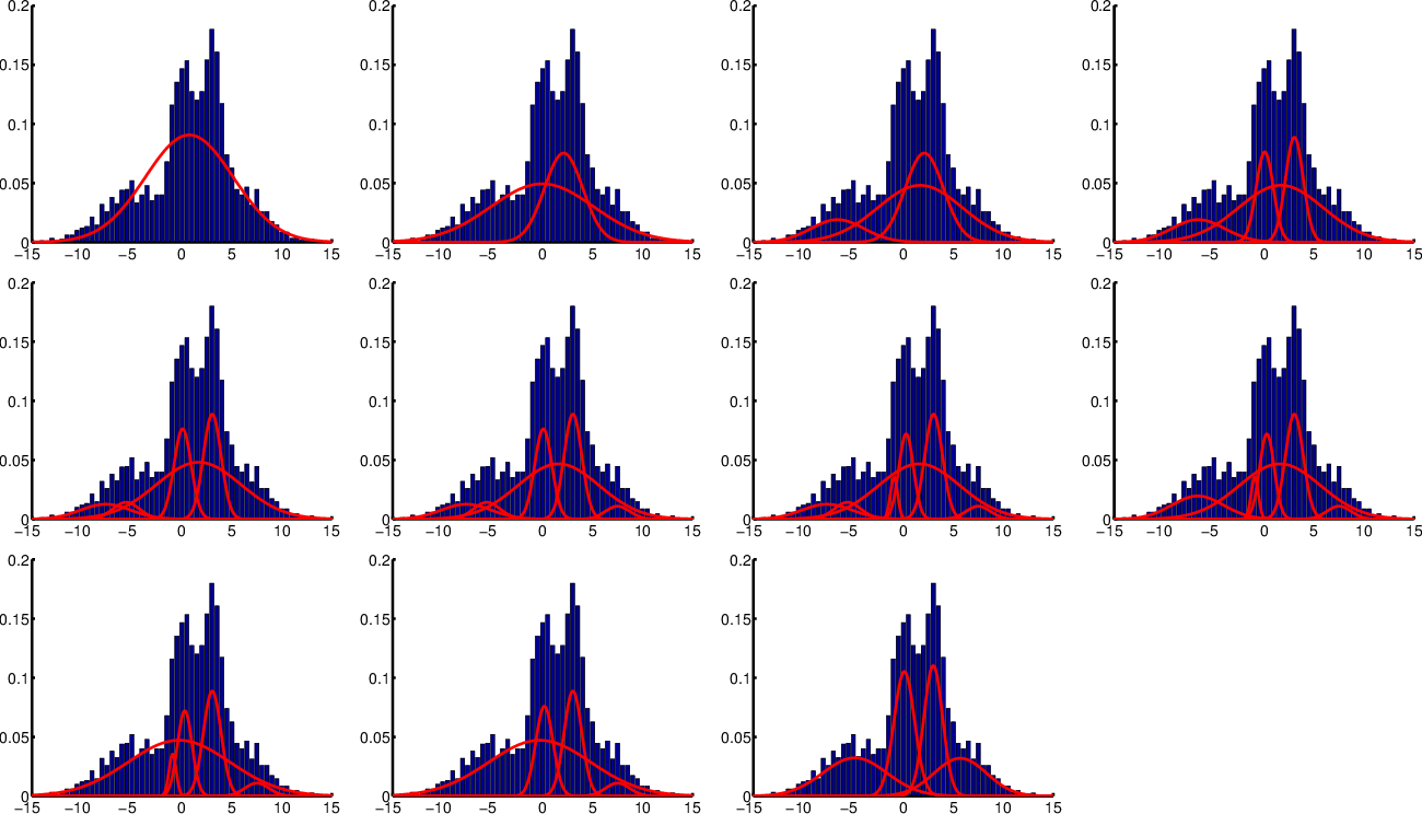 Figure 4 for Inference and Mixture Modeling with the Elliptical Gamma Distribution