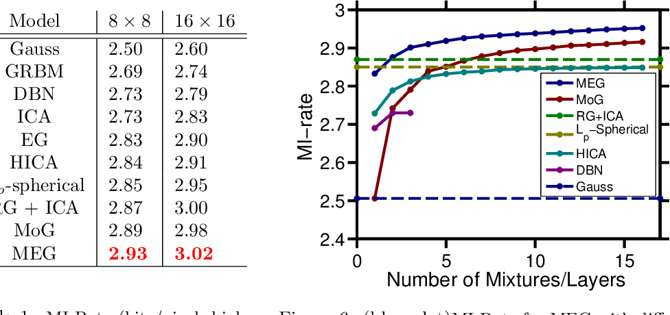 Figure 2 for Inference and Mixture Modeling with the Elliptical Gamma Distribution