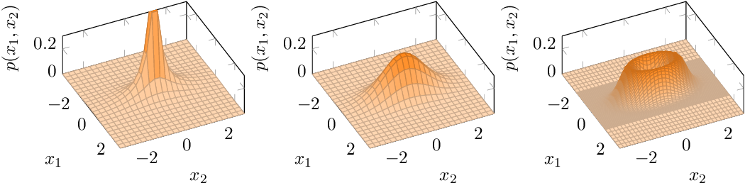 Figure 1 for Inference and Mixture Modeling with the Elliptical Gamma Distribution