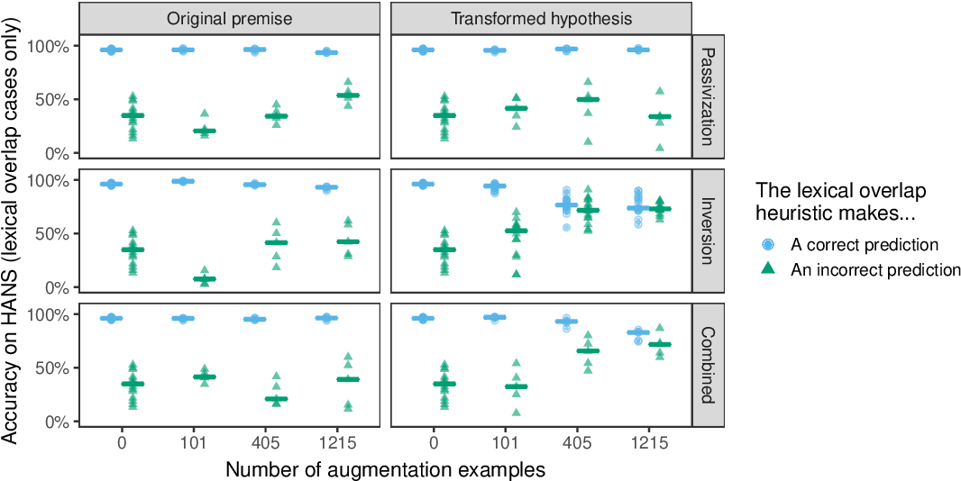 Figure 2 for Syntactic Data Augmentation Increases Robustness to Inference Heuristics