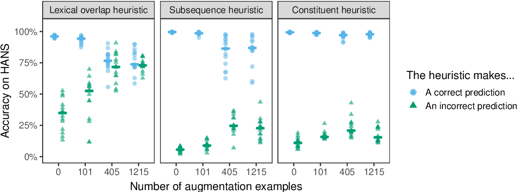 Figure 3 for Syntactic Data Augmentation Increases Robustness to Inference Heuristics