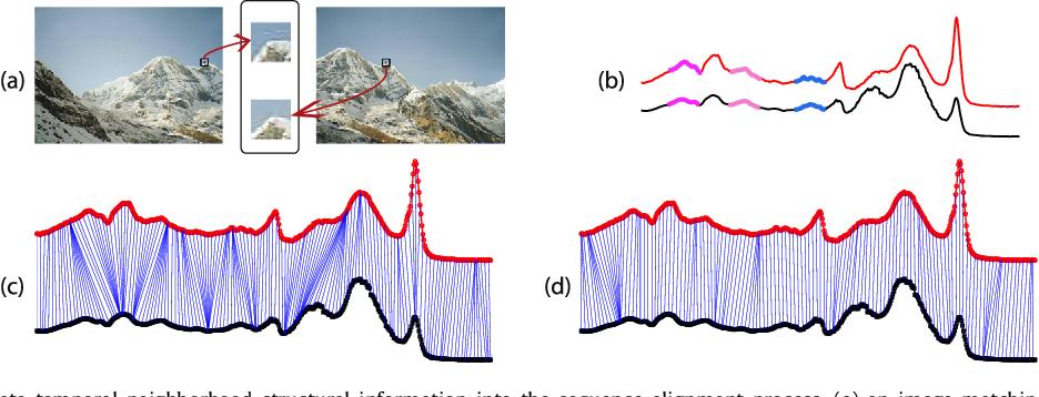 Figure 1 for shapeDTW: shape Dynamic Time Warping