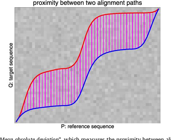 Figure 4 for shapeDTW: shape Dynamic Time Warping