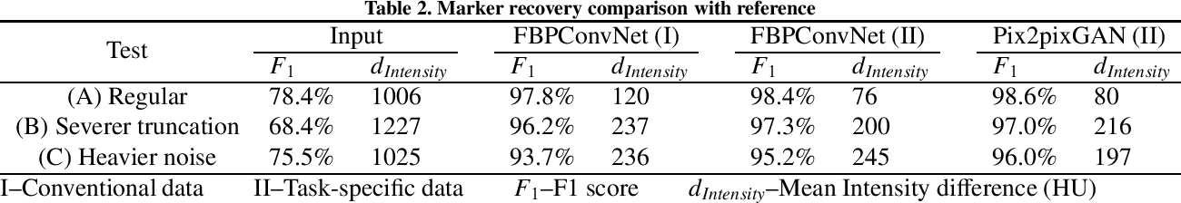 Figure 4 for Fiducial marker recovery and detection from severely truncated data in navigation assisted spine surgery