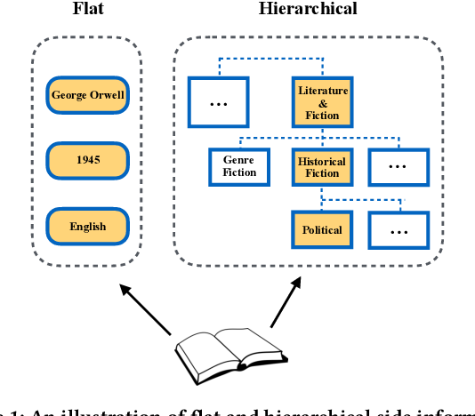 Figure 1 for Recommender Systems with Heterogeneous Side Information