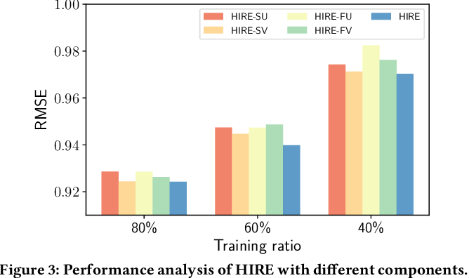 Figure 4 for Recommender Systems with Heterogeneous Side Information