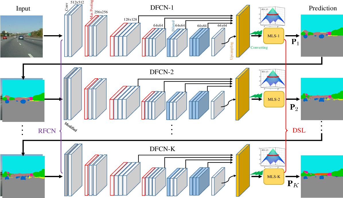 Figure 1 for Deep Multiphase Level Set for Scene Parsing
