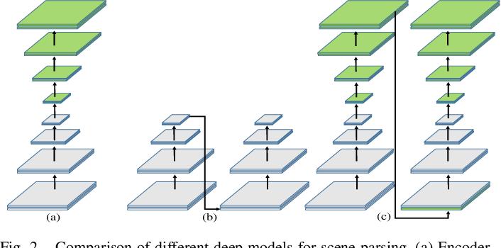 Figure 2 for Deep Multiphase Level Set for Scene Parsing